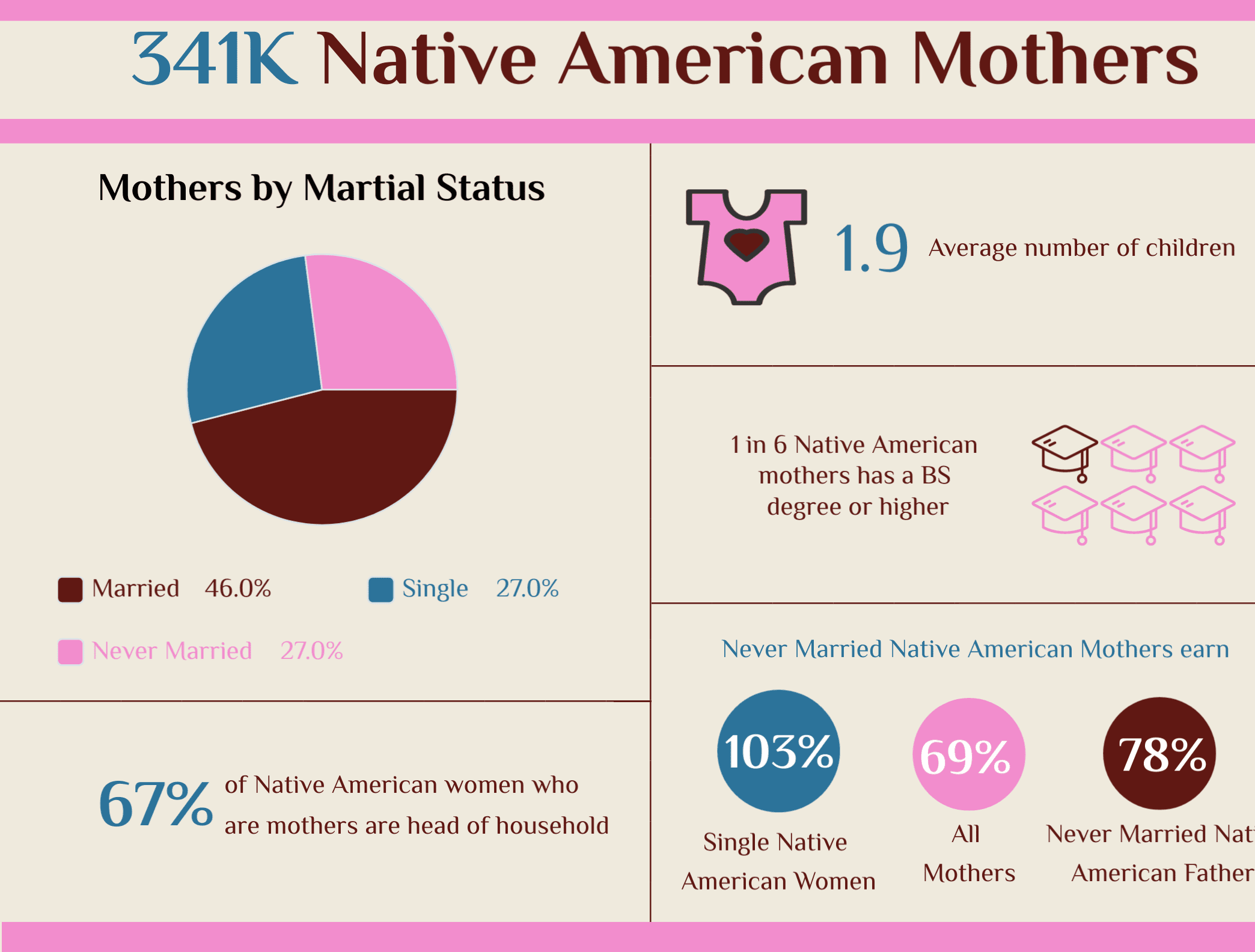Mother's Day 2020 | Native American Mothers - Marital Status & Children