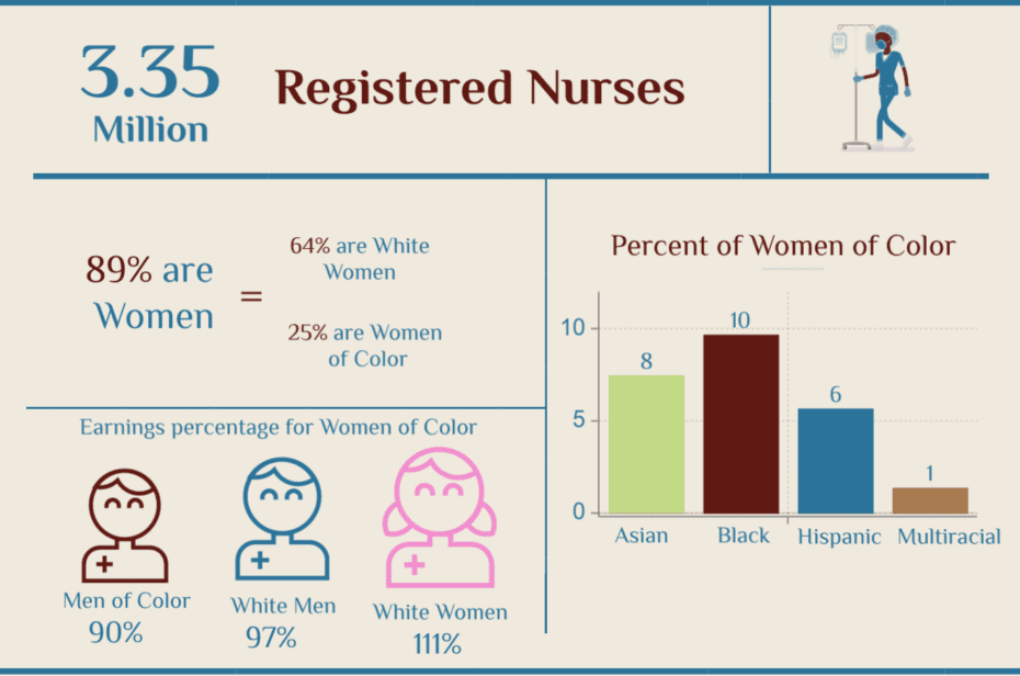 National Nurses Day 2020 | Registered Nurses by Race | Nursing Statistics