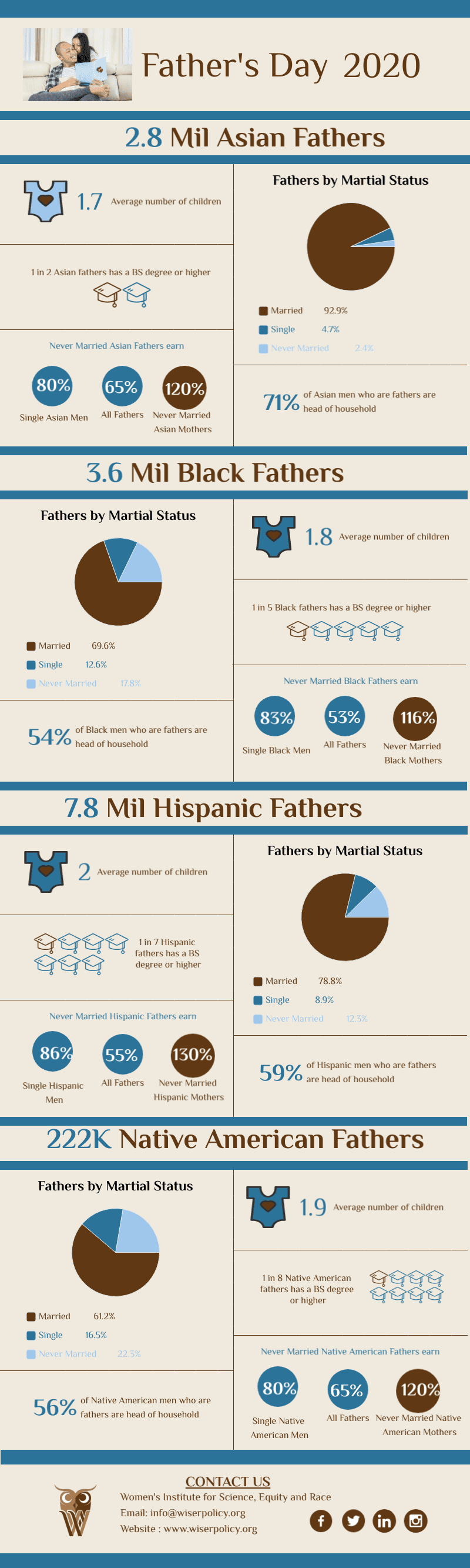 Father's Day 2020 | US Fathers Disaggregated Data | WISER Policy