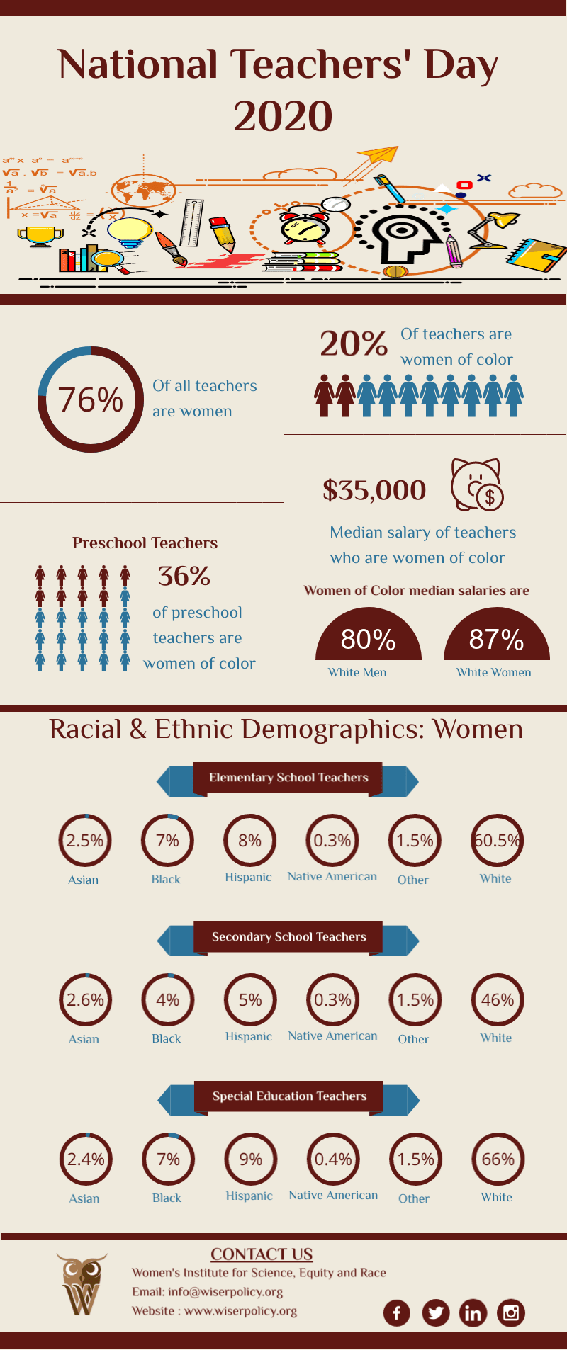 National Teacher's Day 2020 | Racial & Ethnic Demographics: Women